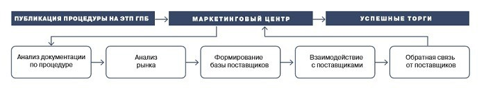 Электронная площадка Газпромбанк