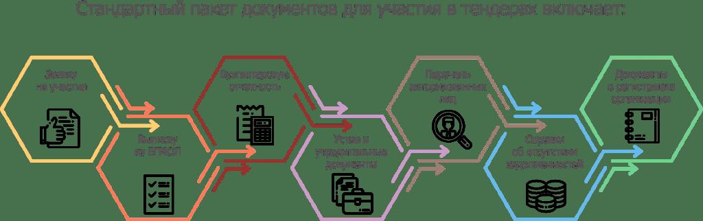документы для тендера на строительство