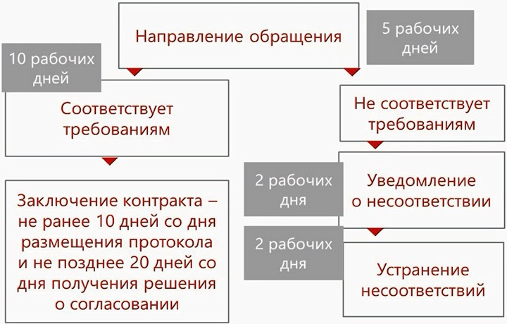 Сроки согласования контракта с единственным поставщиком